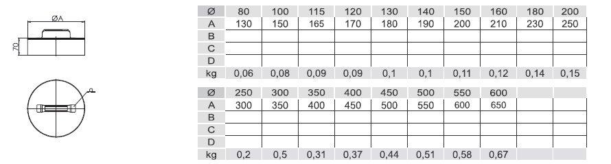 Verschlussdeckel DW für toten Anschluss 150 mm.
